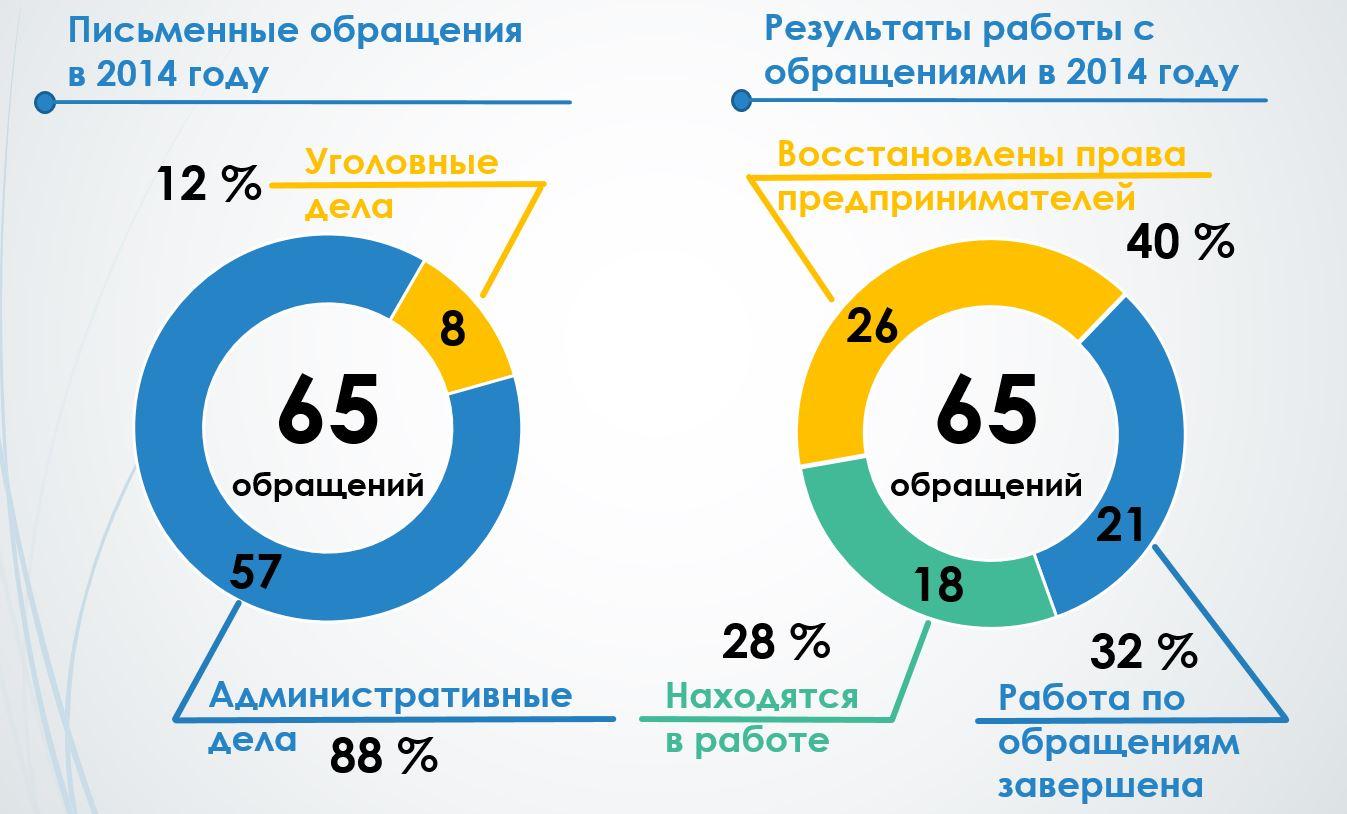 Obracheniya-2014
