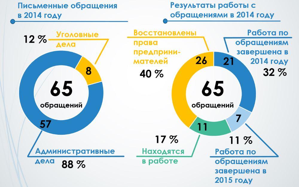 Obracheniya-2014_na_1PG15