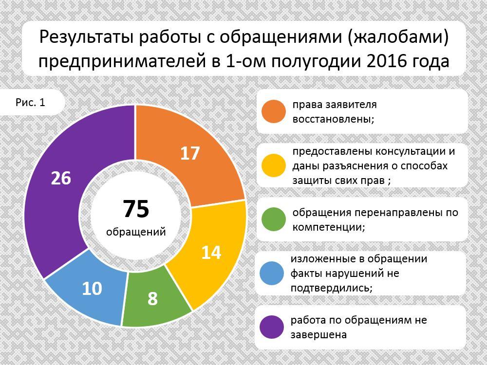 Obrashcheniya_1PG_2016