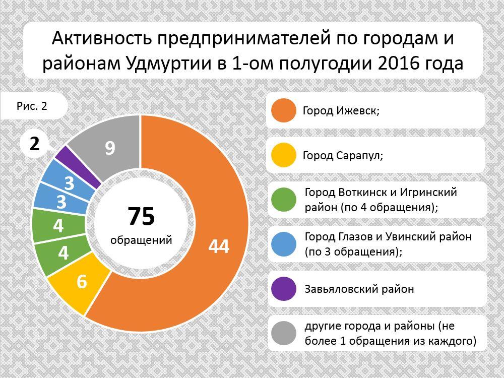 Obrashcheniya_1PG_2016_goroda_i_rayoni