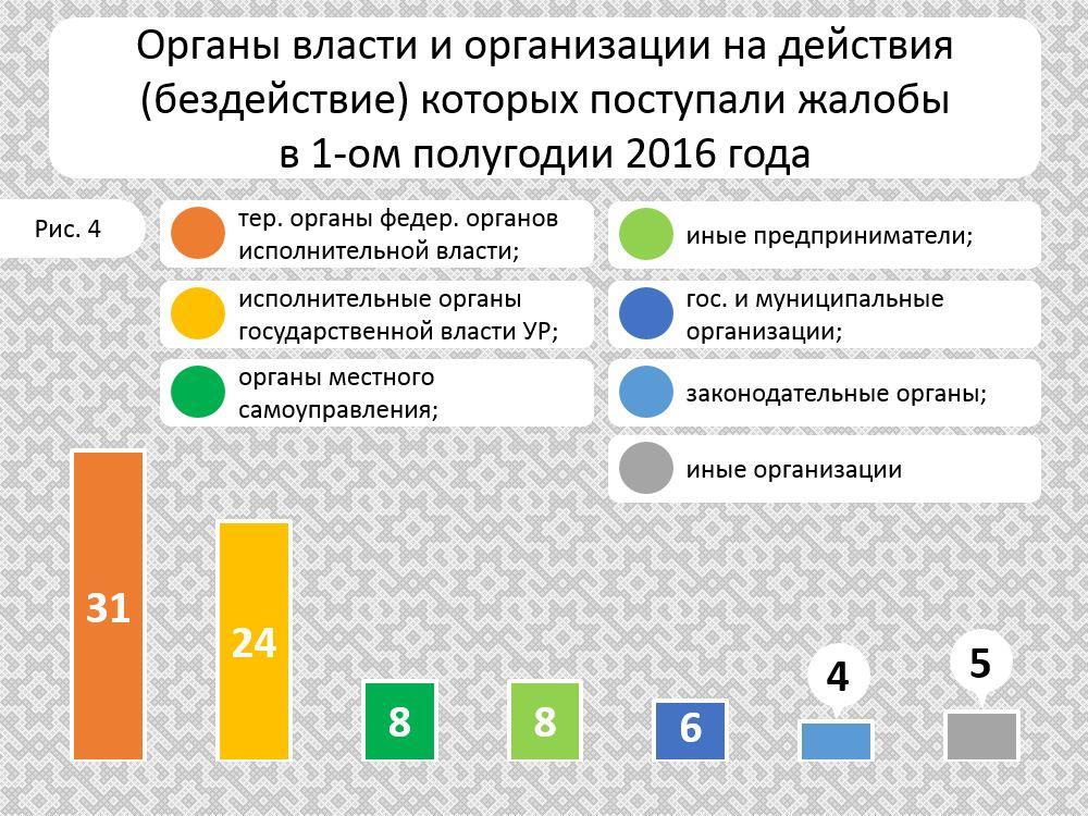 Obrashcheniya_1PG_2016_organi_i_organizacii