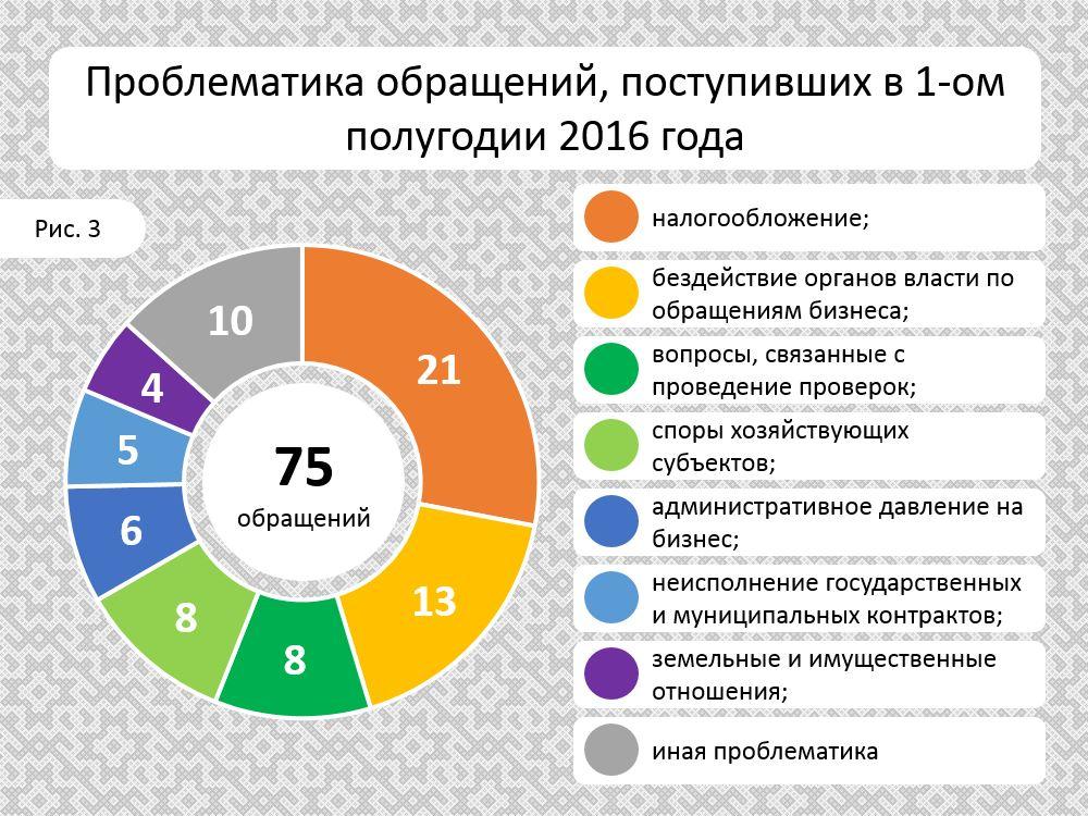 Obrashcheniya_1PG_2016_poblemi