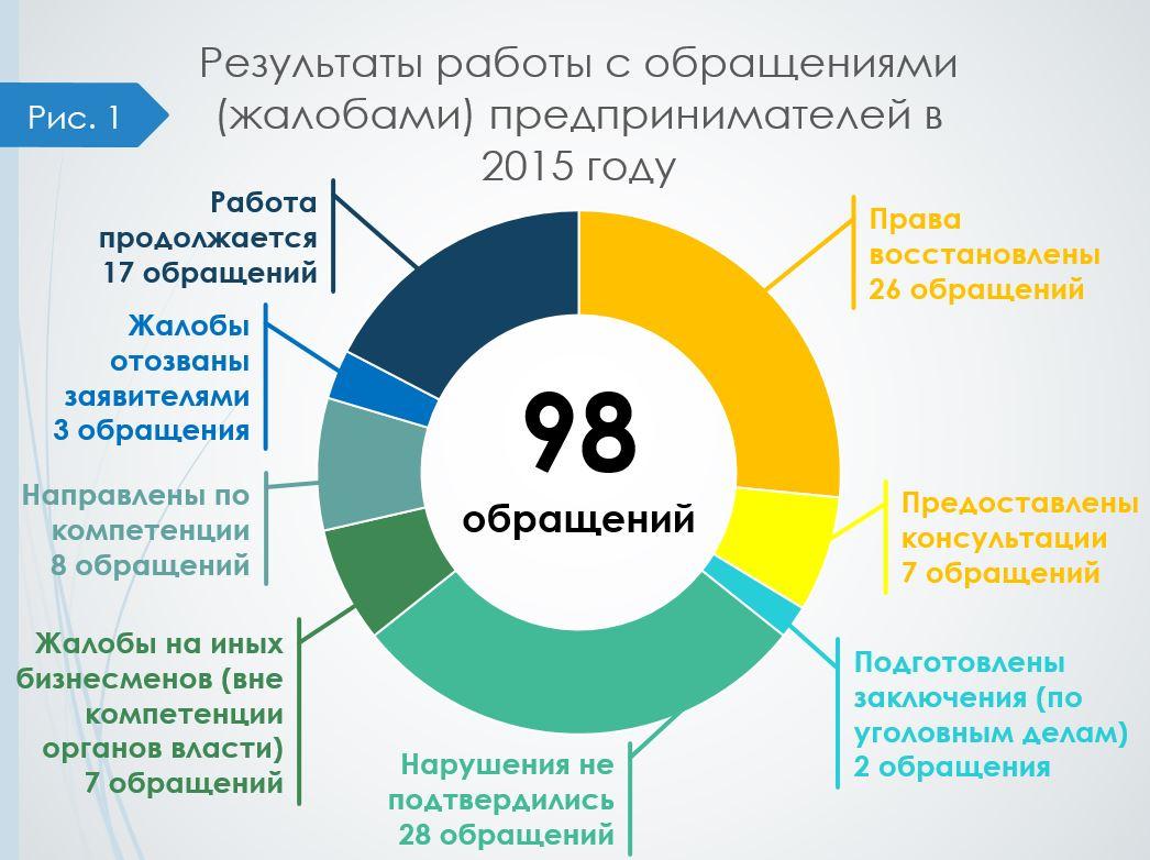 Obrashcheniya_2015