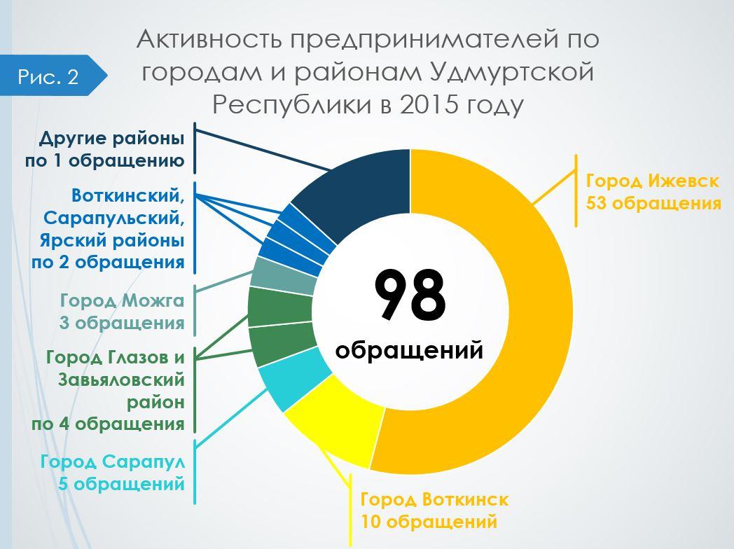 Obrashcheniya_2015_goroda_i_rayoni