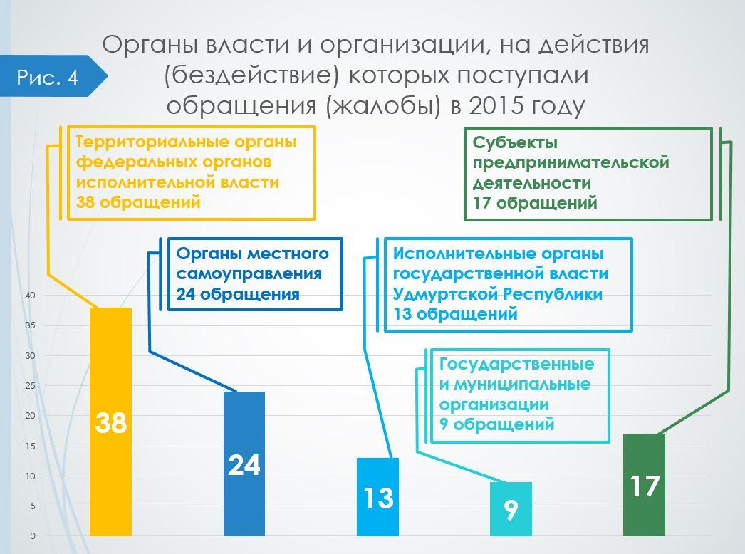 Obrashcheniya_2015_organi_i_organizacii