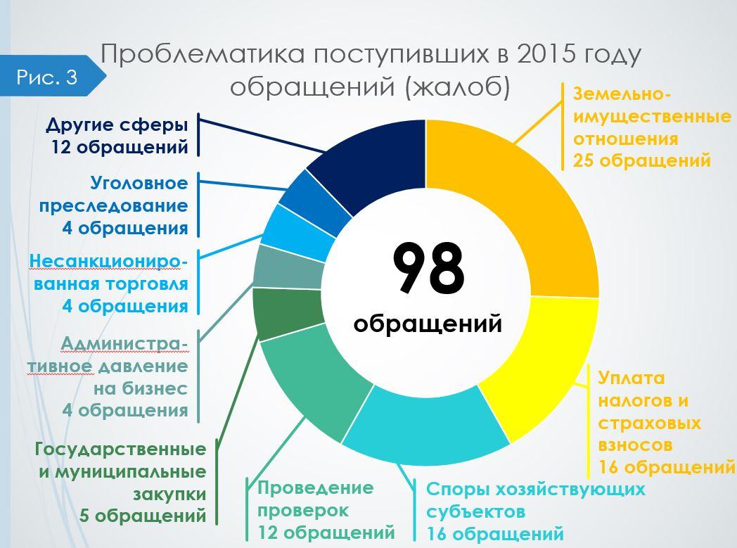 Obrashcheniya_2015_problemi